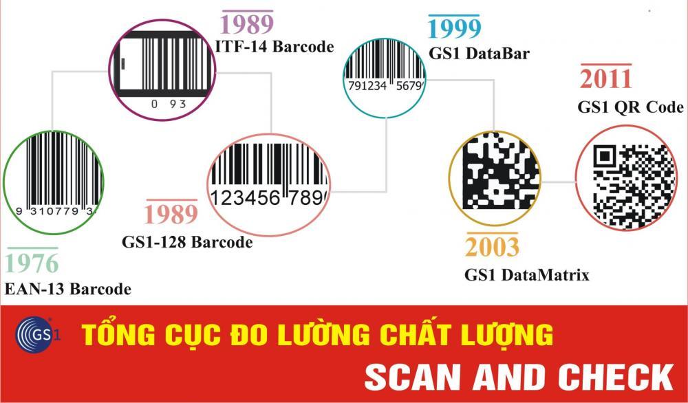 Lý do nên dùng phần mềm Scand And Check để quét mã vạch sản phẩm